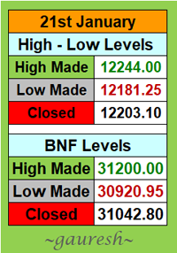 High-Low Levels