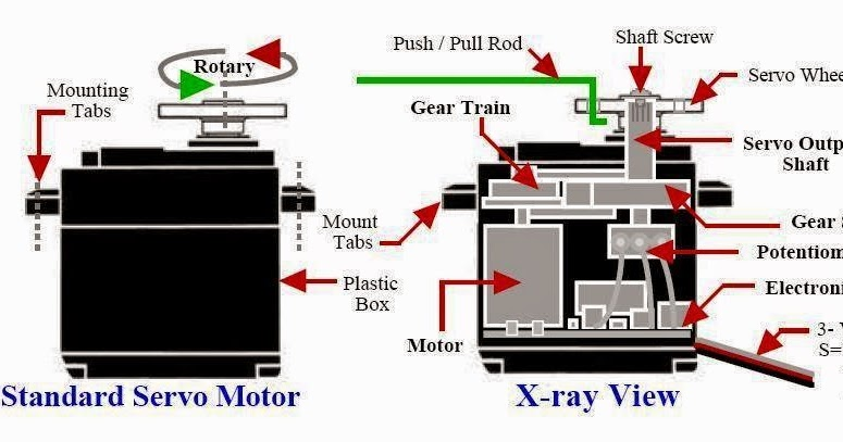 electrical engineering world  servo motor  x