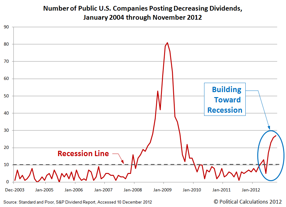 Number of Public U.S. Companies Posting Decreasing Dividends,  January 2004 through November 2012