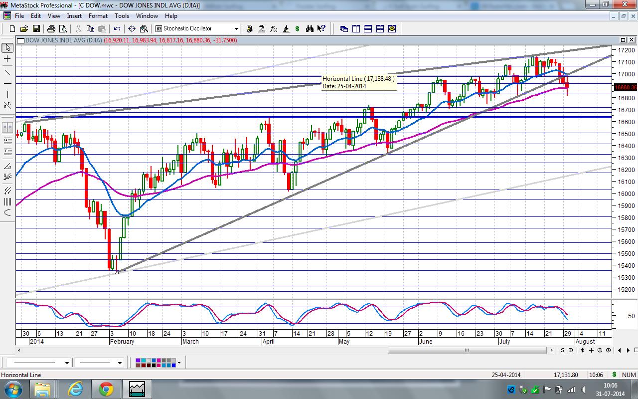 Dow Breaks 6 Months Trendline