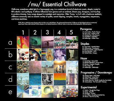 Essential Chillwave