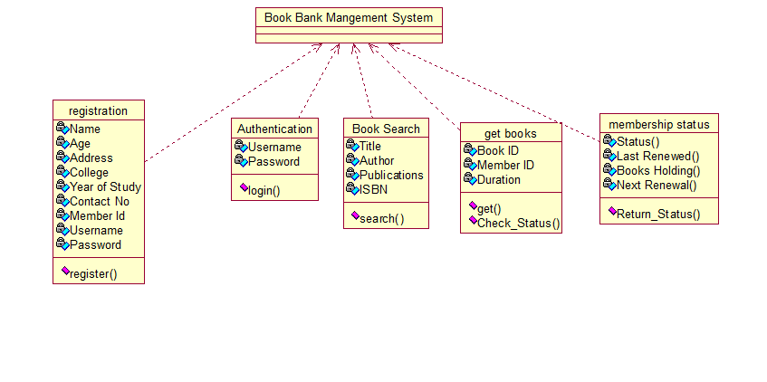 the totality of cse  book bank management system uml diagramsuml diagrams for book bank management system usecase diagram  class diagram  activity diagram
