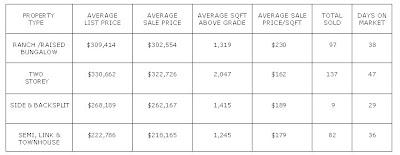 Barrie Statistics - Oct 26/11