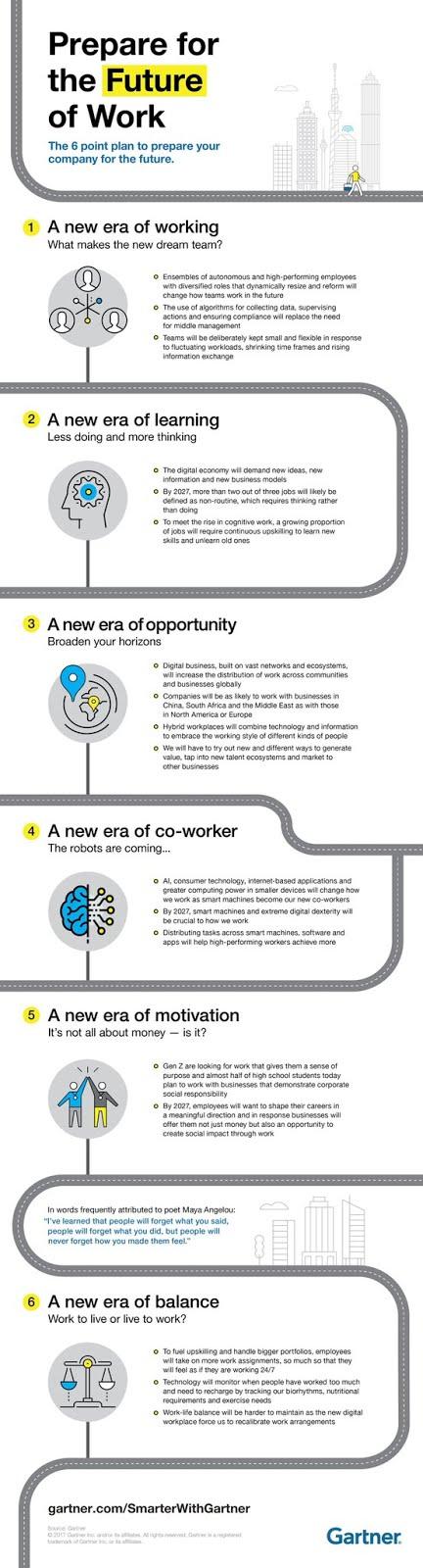 Prepare the future of work