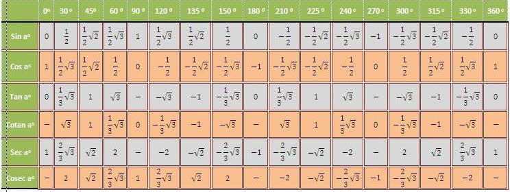 Trigonomoetri Ala Yuli Tabel Trigonometri