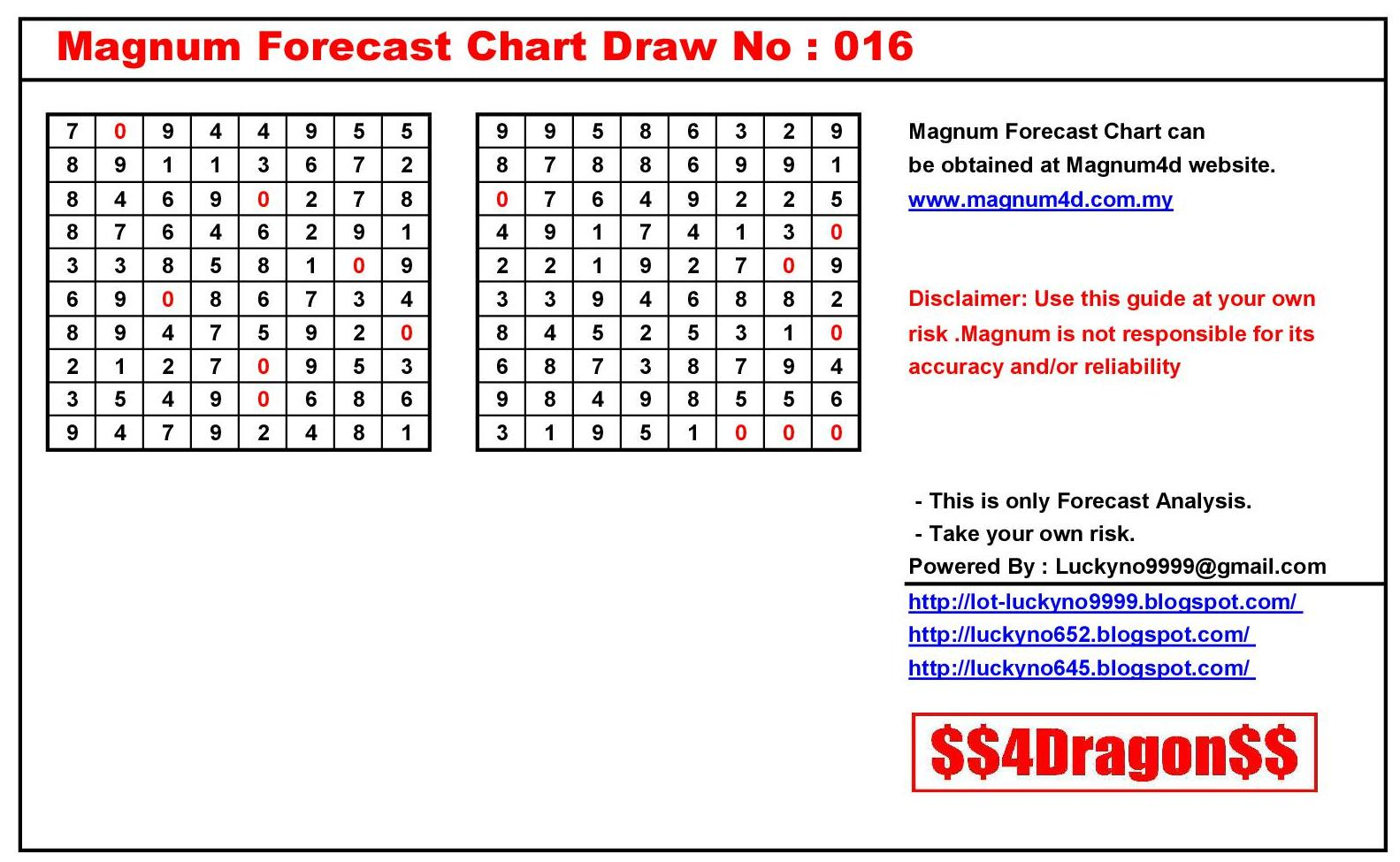 Magnum 4D Forecast Chart