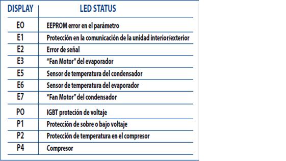 Codigos de errores de equipos de aire acondicionado for Arreglar aire acondicionado