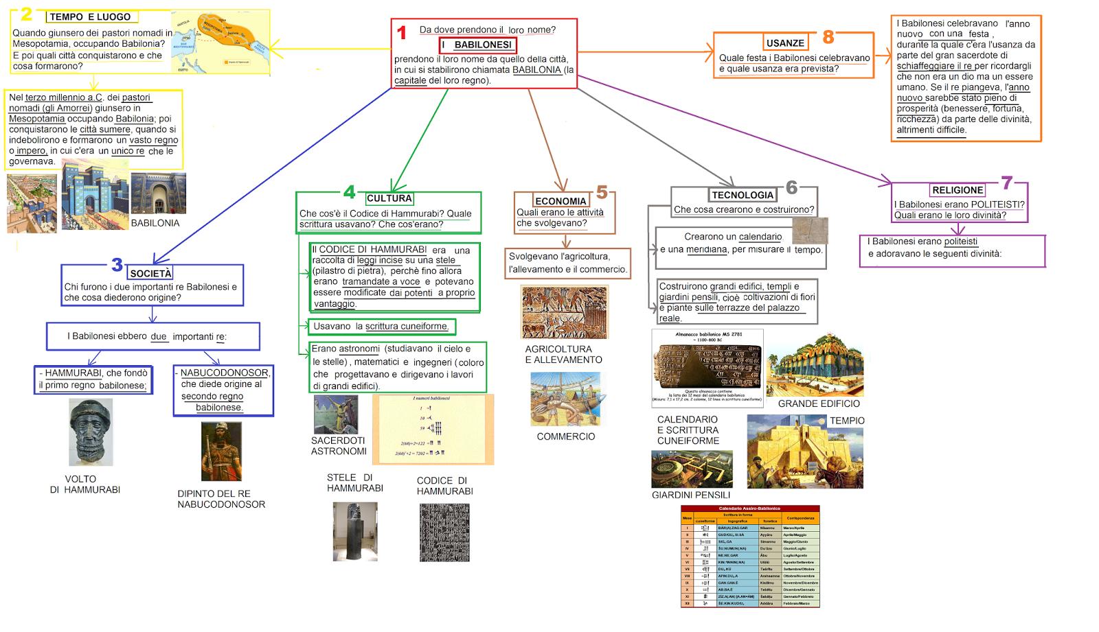 Maestra marika morandi mappa concettuale babilonesi for Design della mappa di casa
