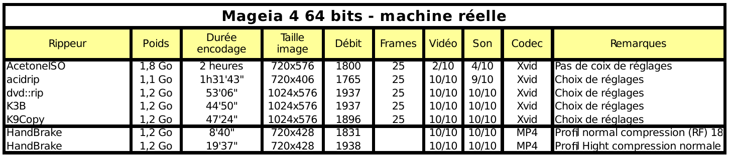 RIP de DVD vidéo sous Mageia 4 64 bits non virtualisé