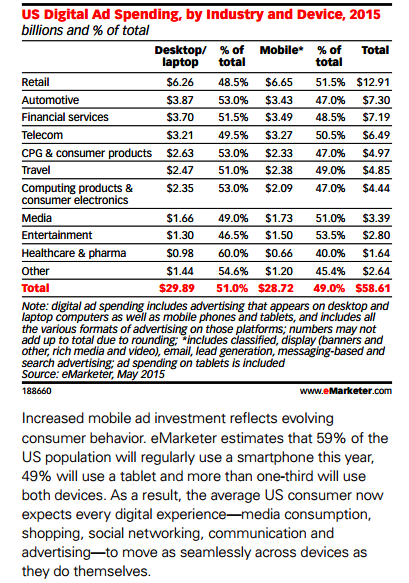 """""""US industry spending by devices"""""""