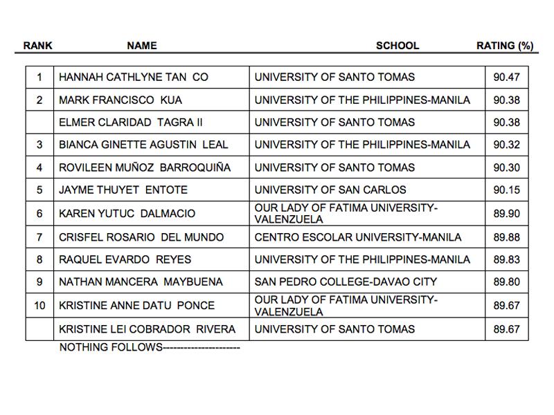 June 2014 Pharmacist Licensure Examination Passers