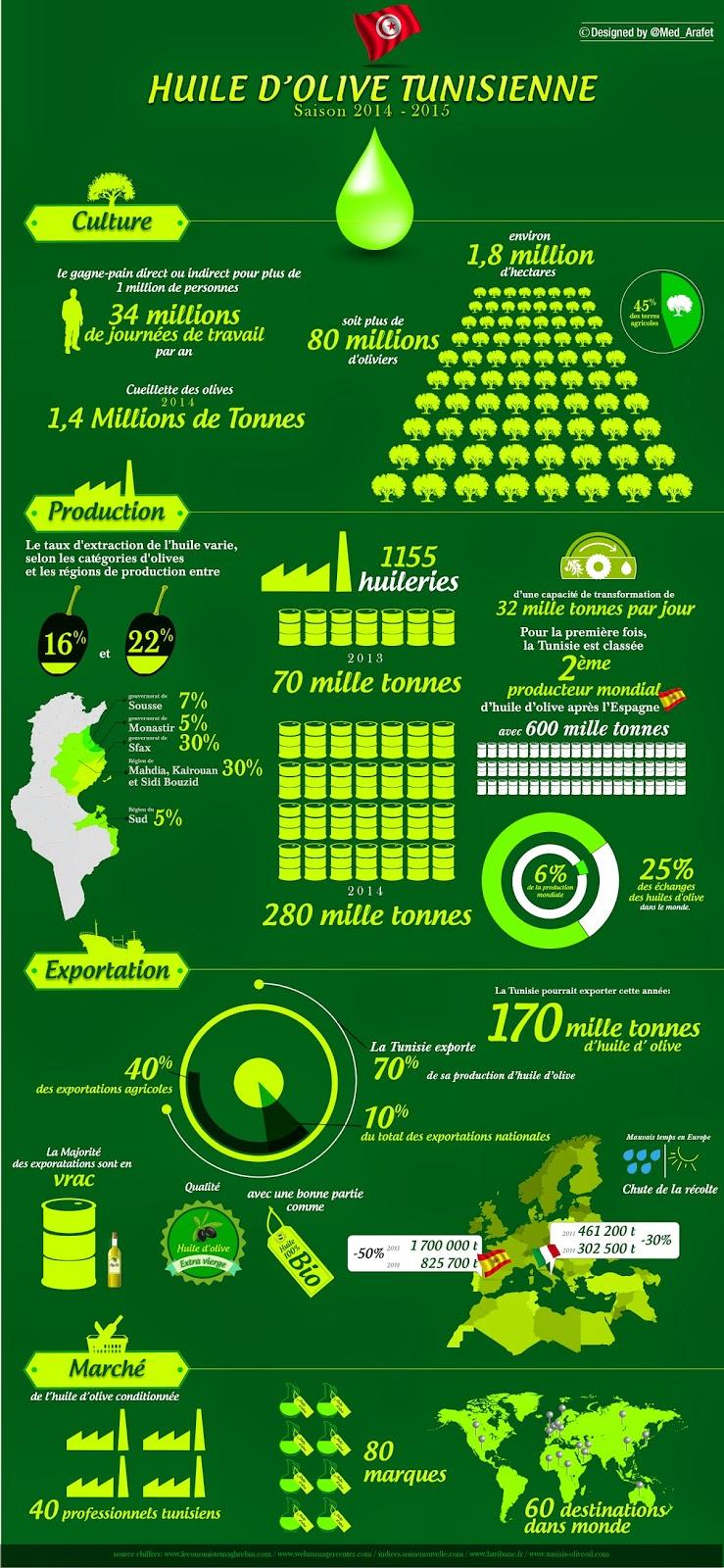chiffres tourisme tunisie