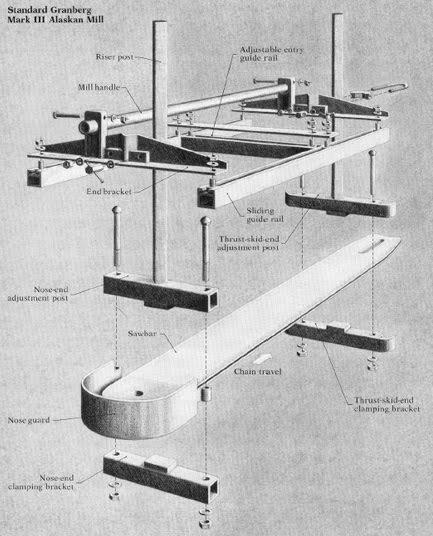 Homemade Chainsaw Mill Plans Car Interior Design