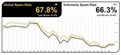 Lebih dari 60 persen Email di Indonesia Adalah Spam