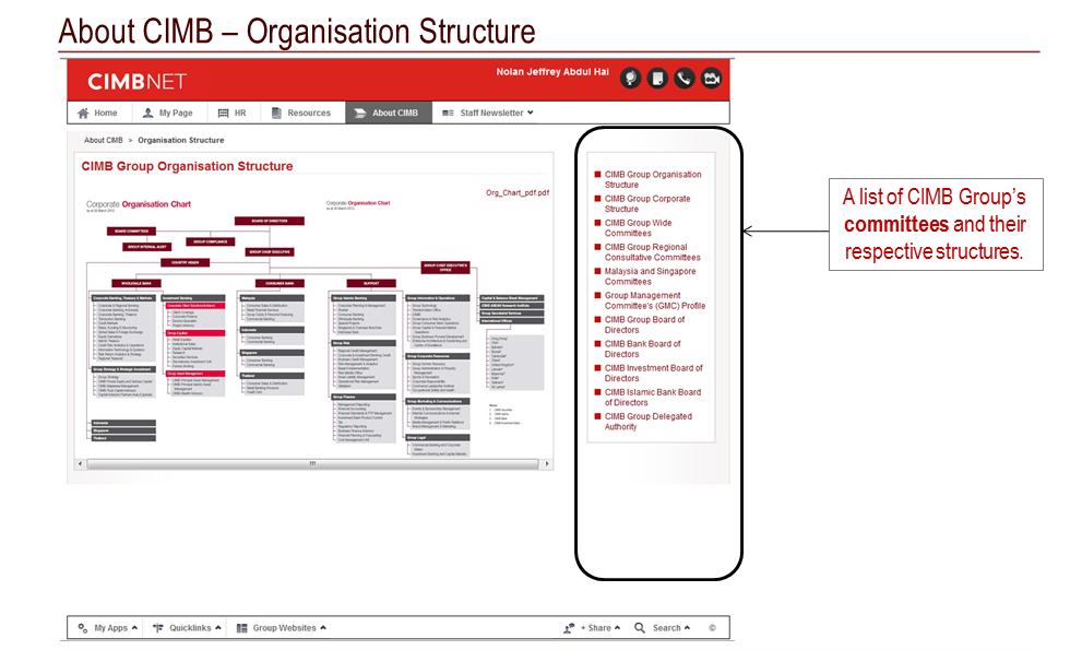 cimb bank organisation structure Cimb businessgo dare to believe your  cimb bank shall have no responsibility or liability in connection with the content of or the consequences of accessing the .