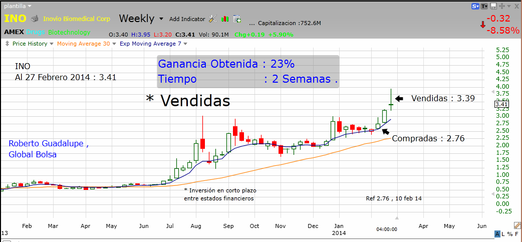 http://www.global-bolsa.com/index.php/articulos/item/1669-ino-amex-vendidas-ganancia-23-en-2-semanas-por-roberto-guadalupe