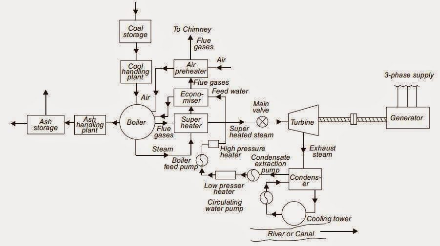 Electrical Engineering World  Block Diagram Of Steam Power