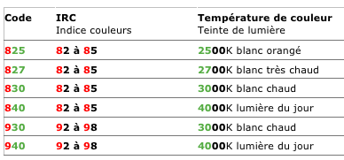 l 39 irc indice de rendu des couleur qu 39 est ce que c 39 est comment choisir ses ampoules led. Black Bedroom Furniture Sets. Home Design Ideas