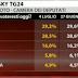 Ultimo sondaggio elettorale Tecnè per SKY TG24. Le intenzioni di voto