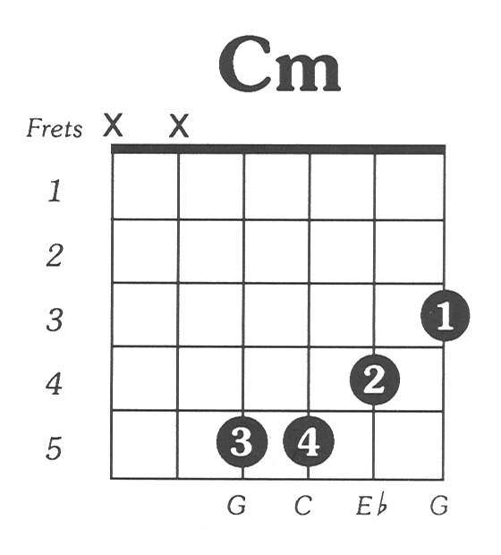 How to read chords for guitar