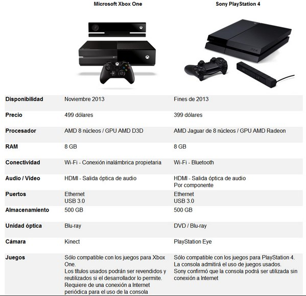 XBox One vs PlayStation4