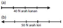 contoh penulisan dan penggambaran vektor