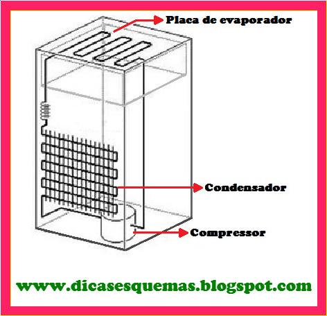Funcionamento do frigorifico