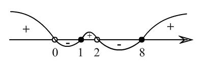 Змейка при решении неравенства из ЗНО методом интервалов