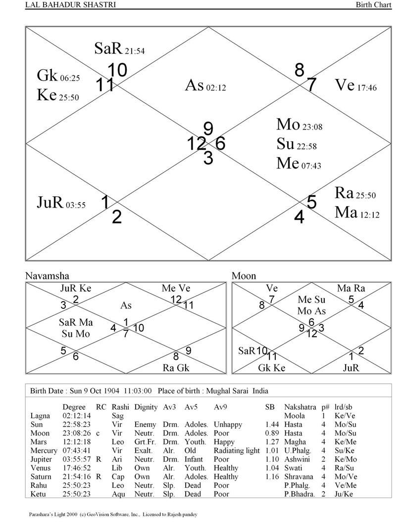 Free birth chart prediction by date of geenschuldenfo Images