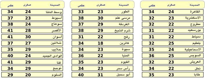 بيان درجات الحرارة المتوقعة على مدن ومجافظات مصر اليوم الخميس