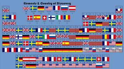 Los elementos y los países que los descubrieron