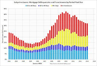Subprime Mortgage Loans Delinquent