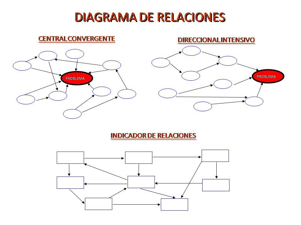Las estructuras central convergente y direccional intensivo son de ...