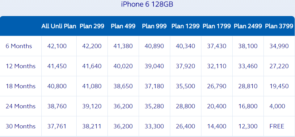 Globe iPhone 6 128 GB Plan