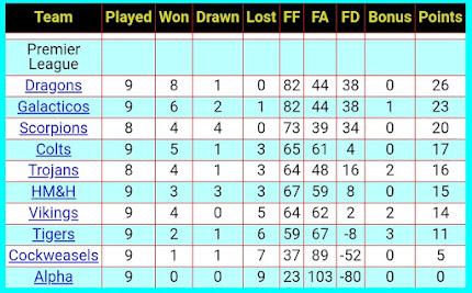 League Table 5th December