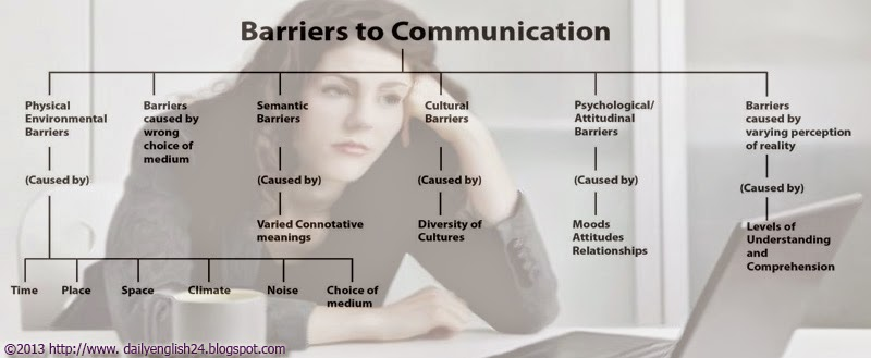 barry and communication barrier Communication barriers by gonzalo cabezas talavero what it is a communication barrierit is any interference that may happen in the communication process that make it fail in any of their stages.