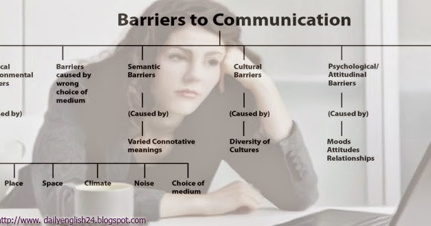 ways of overcoming these barrier english language essay Dog paddling, swallowing gallons of water along the way, i learned to stay afloat, gradually gaining skill i watched television with subtitles to improve my vocabulary and spelling long hours were spent reading teen people and cosmo girl.