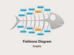 Sim sistem informasi manajemen aldifa com fishbone diagram diagram tulang ikan karena bentuknya seperti tulang ikan sering juga disebut cause and effect diagram atau ishikawa diagram ccuart Gallery