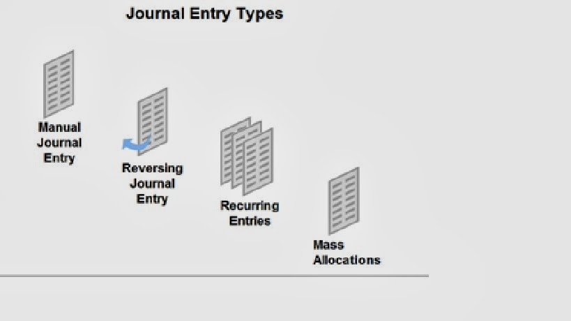 Oracle application techno functional journal entry types within oracle general ledger you can work with the following types of journal entries ccuart Image collections