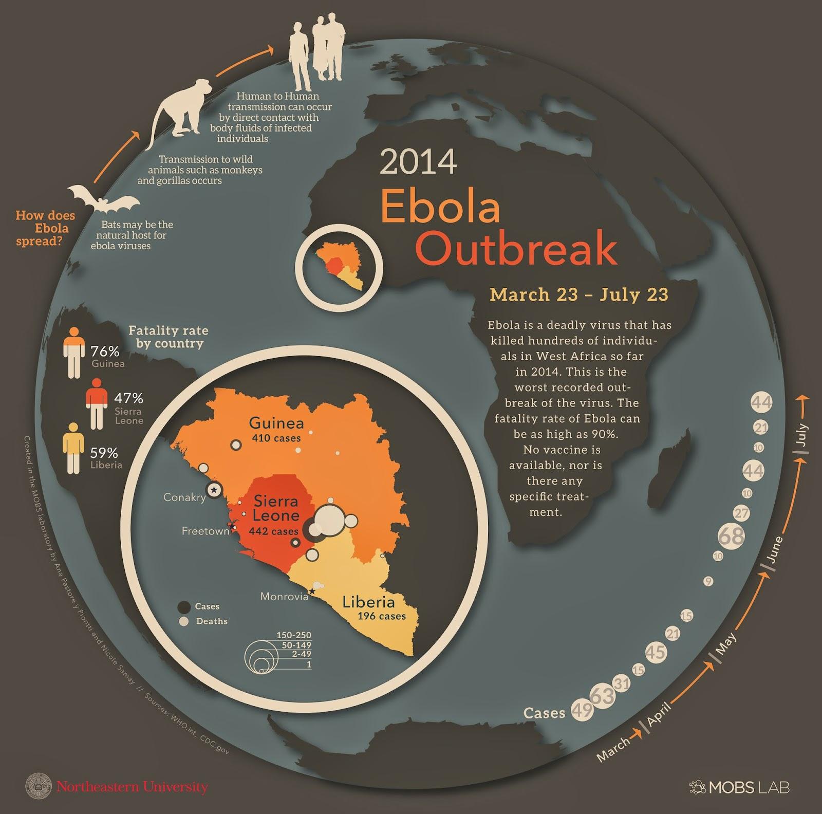 جائحة أو مرض وباء الايبولا القاتل في افريقيا و في العالم 2014 ebola outbreak
