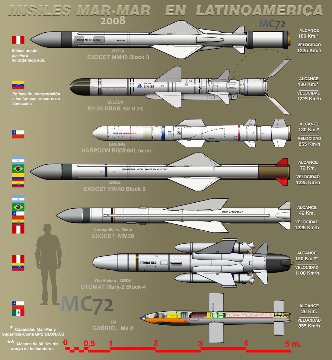 Крылатые ракеты разных стран
