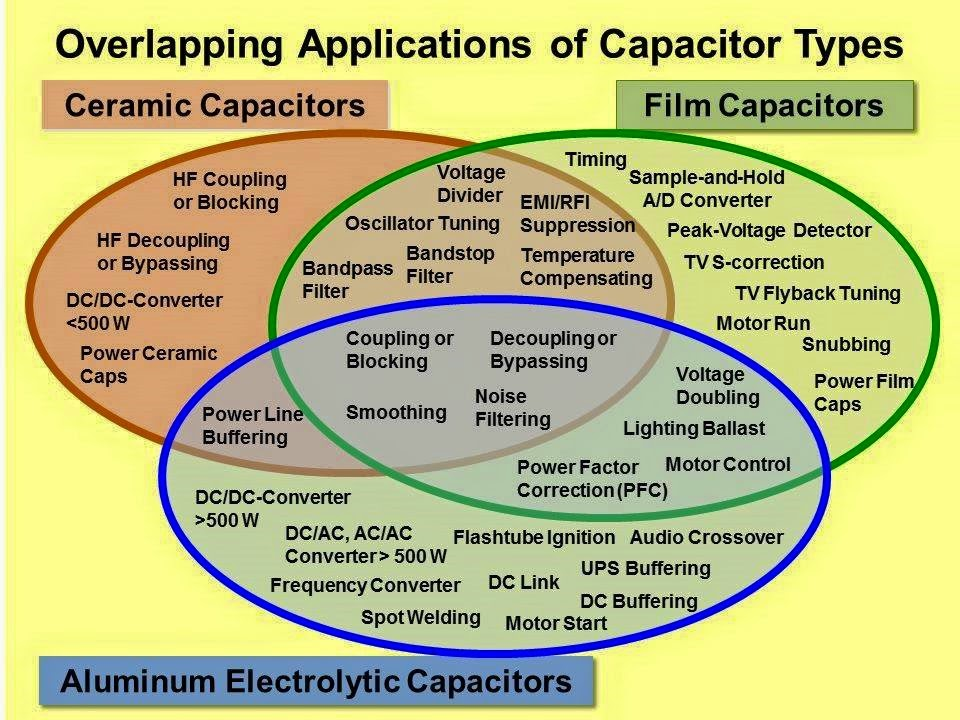 Electrical Engineering World Overlapping Applications of
