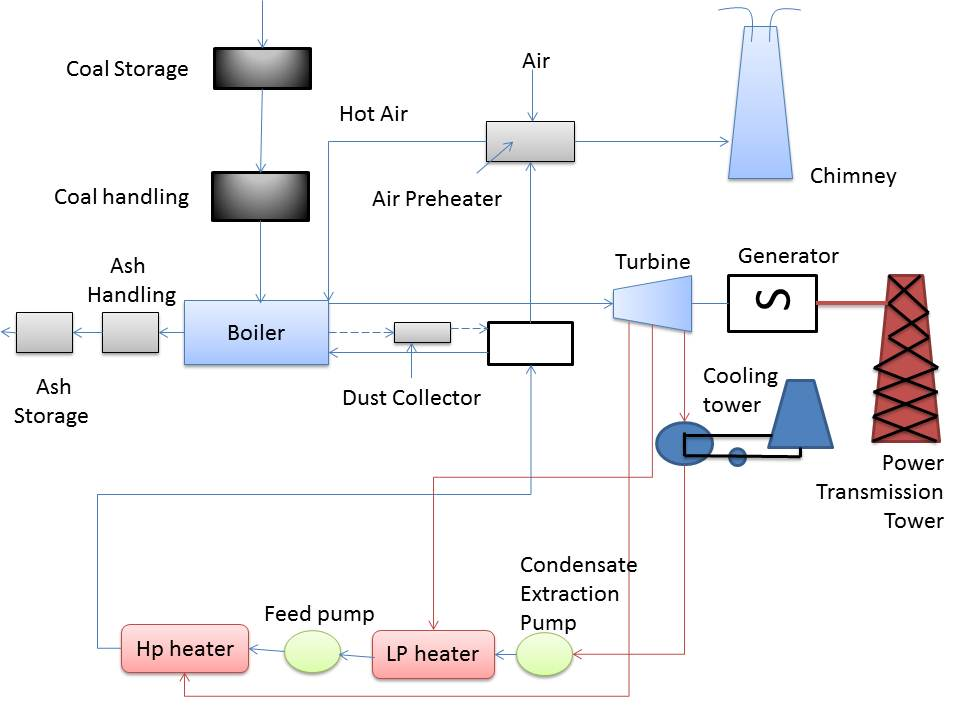 working diagram of thermal power station  juanribon, wiring diagram