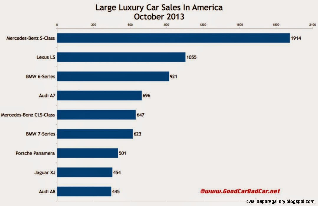 Large Luxury Car Sales Figures In America   October 2013 YTD