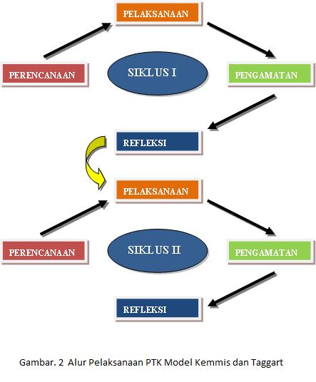 Bincang pendidikan indonesia model model penelitian tindakan kelas proses penelitian dimulai dari tindakan perencanaan namun karena keempat komponen tersebut berfungsi dalam suatu kegiatan yang berupa siklus ccuart Gallery