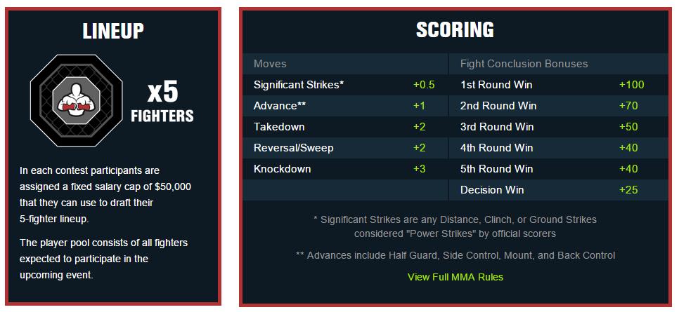 MMA Daily Fantasy Betting
