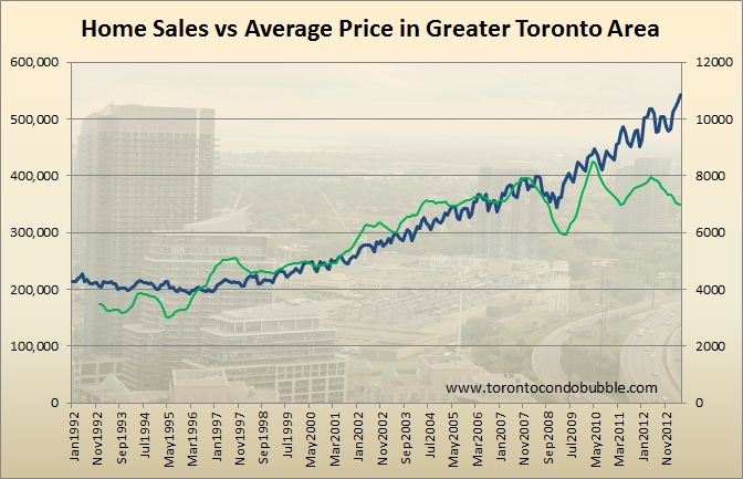 Toronto home sales vs average price 1992 - 2013