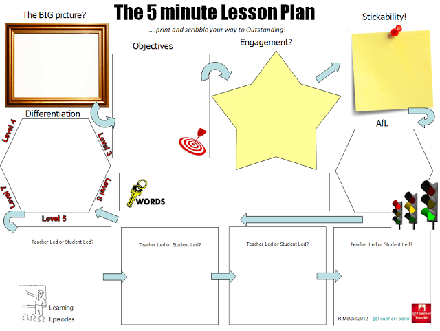 The 5 Min Lesson Plan Msm Teaching And Learning Hub