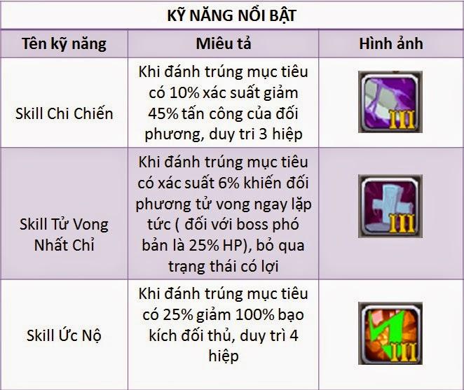Skill pet mèo đèn thần gunbao
