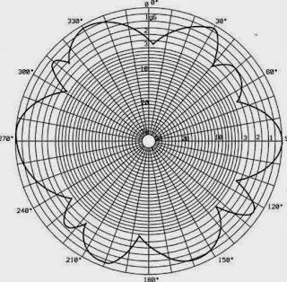 Диаграмма направленности современной радиоантенны представляет собой лепестки в направлении максимальной мощности
